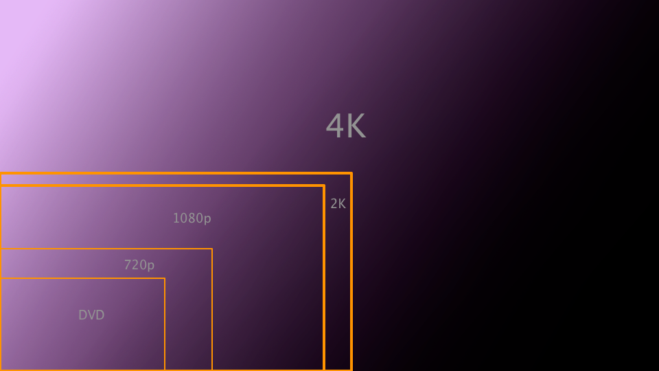Taille relative 4K HD TV